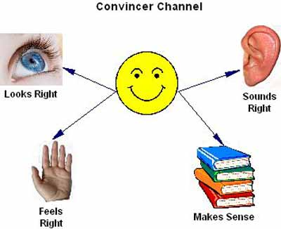 convincer channel diagram